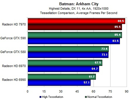 Radeon 7970 тест в Batman Arkham City