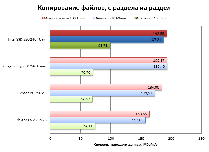 Копирование файлов, с раздела на раздел Intel SSD 520
