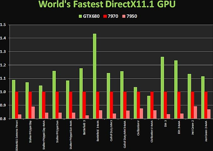 GeForce GTX 680 тест