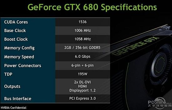 GeForce GTX 680 характеристики