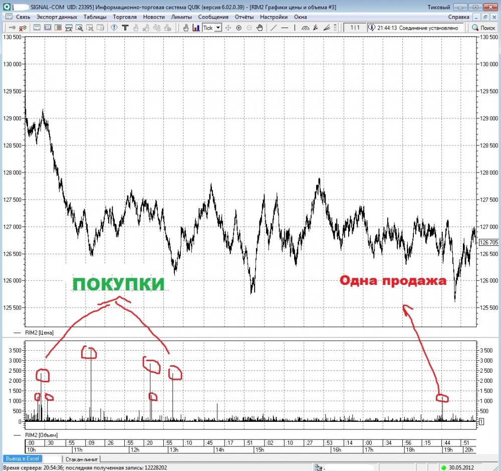 Точка отсчета на фондовом рынке: май 2012