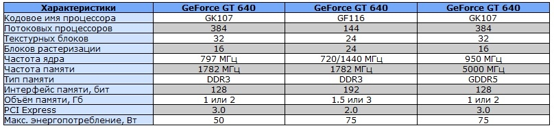 Характеристики GeForce GT 640