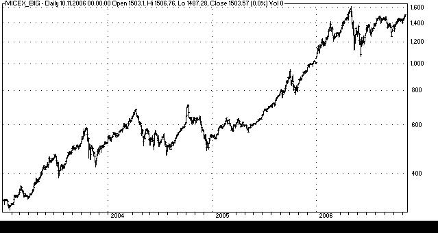рост Российского фондового рынка