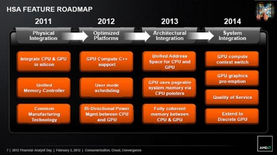 Radeon HD 8870 и Radeon HD 8850 характеристики и цены