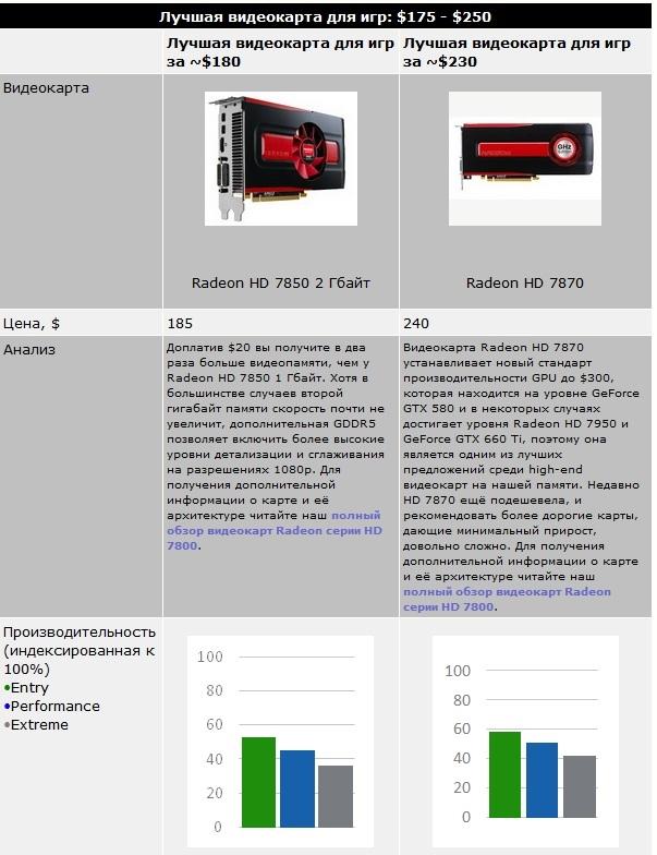 Лучшая видеокарта для игр до 7000 рублей