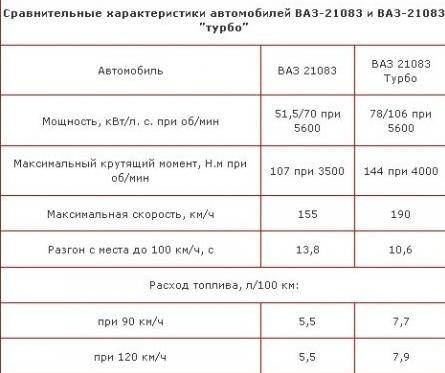 Установка турбины на ВАЗ 21099 3