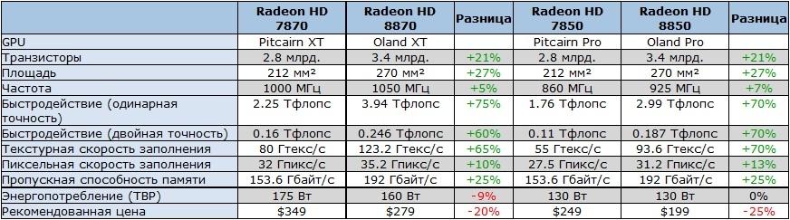 Radeon 8850 характеристики