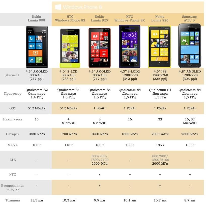 Сравнение телефонов на Windows Phone 8