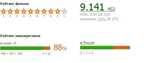 Джанго освобожденный рейтинг