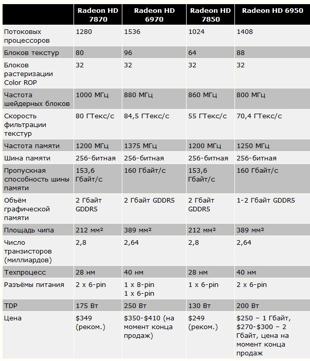Характеристики Radeon HD 7870 и Radeon HD 7850