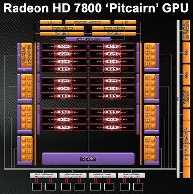 Radeon HD 7870 и Radeon HD 7850 фото