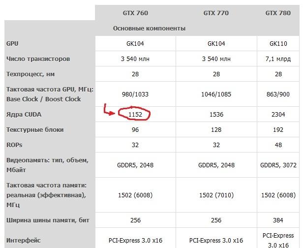 таблица технических характеристик Geforce 760