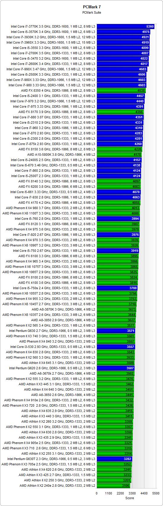 Тест процессоров 2013